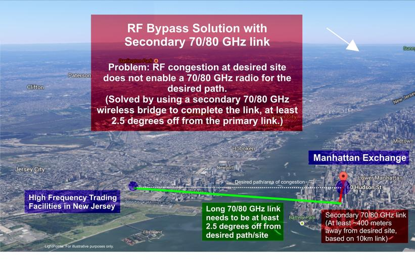 rf-bypass-solution-with-second-link